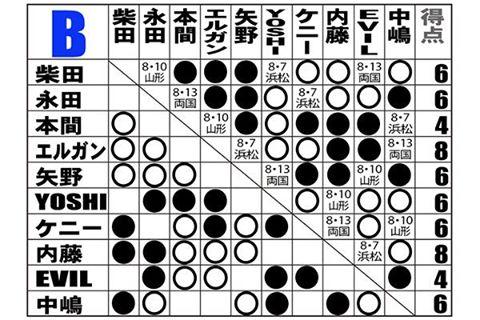 【新日本プロレス】『G1』Bブロックは内藤とエルガンが一歩抜け出して首位タイ!  柴田、永田、矢野、YOSHI、ケニー、中嶋が追走!!
