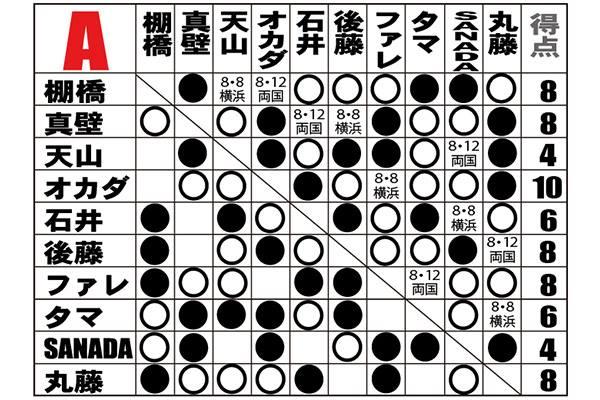 【新日本プロレス】いよいよクライマックス! 現時点の「G1」Aブロックの星取表はコチラです! 「10点」で首位のオカダを、「8点」の棚橋、真壁、後藤、ファレ、丸藤が追撃!