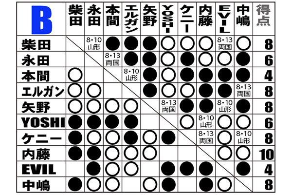 【新日本プロレス】ついに最終局面へ! 現時点の「G1」Bブロックの星取表はコチラ! 内藤が「10点」で単独首位! 柴田、エルガン、矢野、ケニー、中嶋が「8点」で追走!