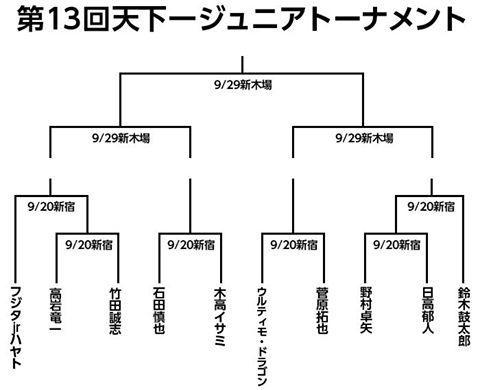 【プロレスリングZERO1】9・20開幕の天下一ジュニアは大谷晋二郎がドクターストップで欠場により代役は盟友「高岩竜一」に決定!