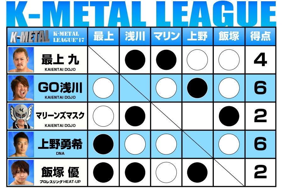 【KAIENTAI-DOJO】GWSP7最終戦K-METAL優勝決定戦カード決定!