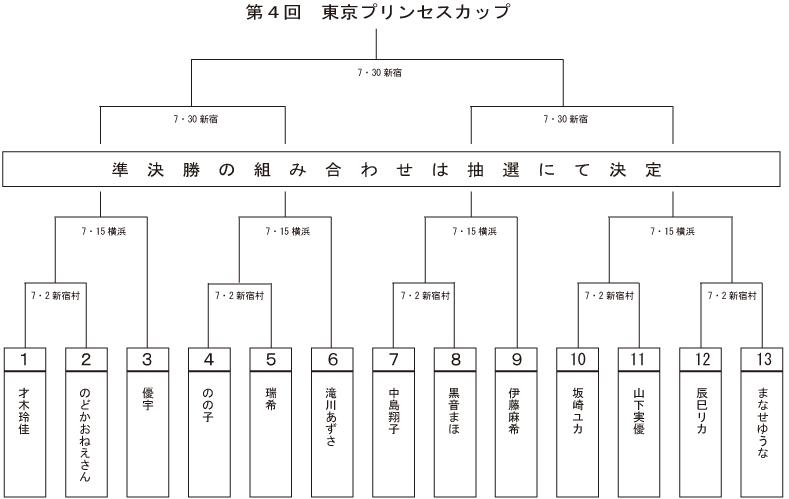 【東京女子プロレス】全13選手が出場!夏恒例シングルトーナメント「第4回東京プリンセスカップ」の組み合わせが決定!