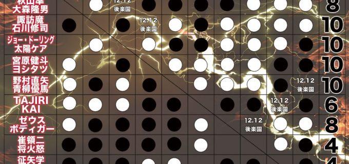 【全日本プロレス】明日開催!最強タッグ優勝決定戦!12/12(火) 後楽園ホール 18:30開始!当日券は16:00より