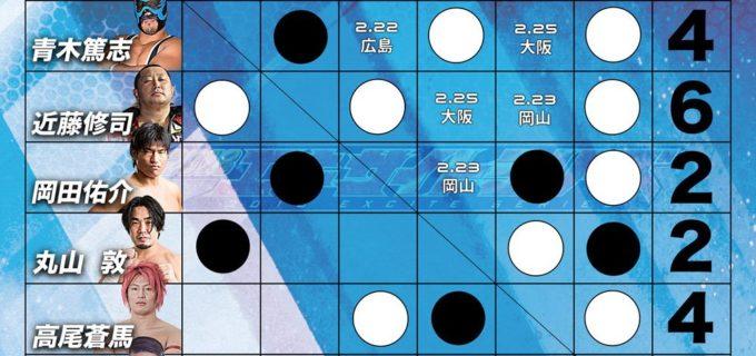 【全日本プロレス】Jr. BATTLE OF GLORY 現在の得点状況[2.20宮崎大会終了時点]