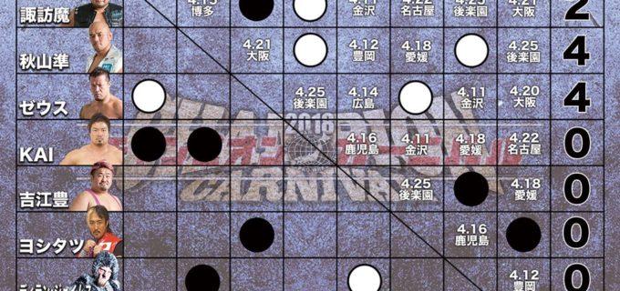 【全日本プロレス】2018 チャンピオン・カーニバル星取表[4.10長岡大会終了時点]