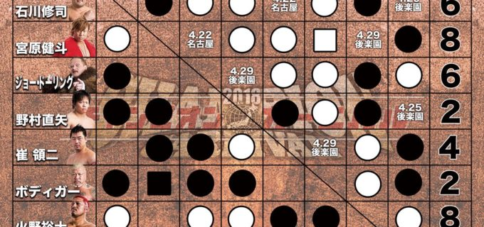 【全日本プロレス】2018 チャンピオン・カーニバル 得点表[4.21大阪大会終了時点]