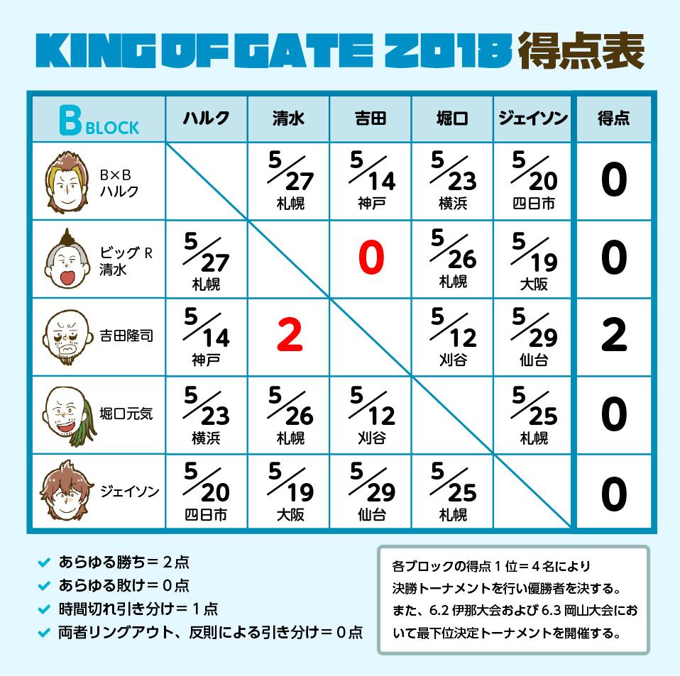 KING OF GATE 2018 Bブロック公式戦:ビッグR清水 vs 吉田隆司