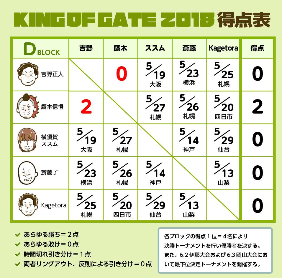 KING OF GATE 2018 Dブロック公式戦:吉野正人 vs 鷹木信悟