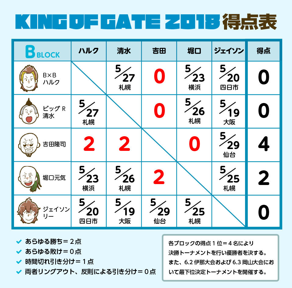 KING OF GATE 2018 Bブロック