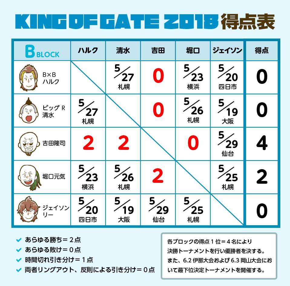 KING OF GATE 2018 Bブロック
