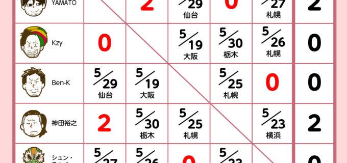 【ドラゴンゲート】キングオブゲート2018 5/14神戸大会までの星取り表と5月の注目カード