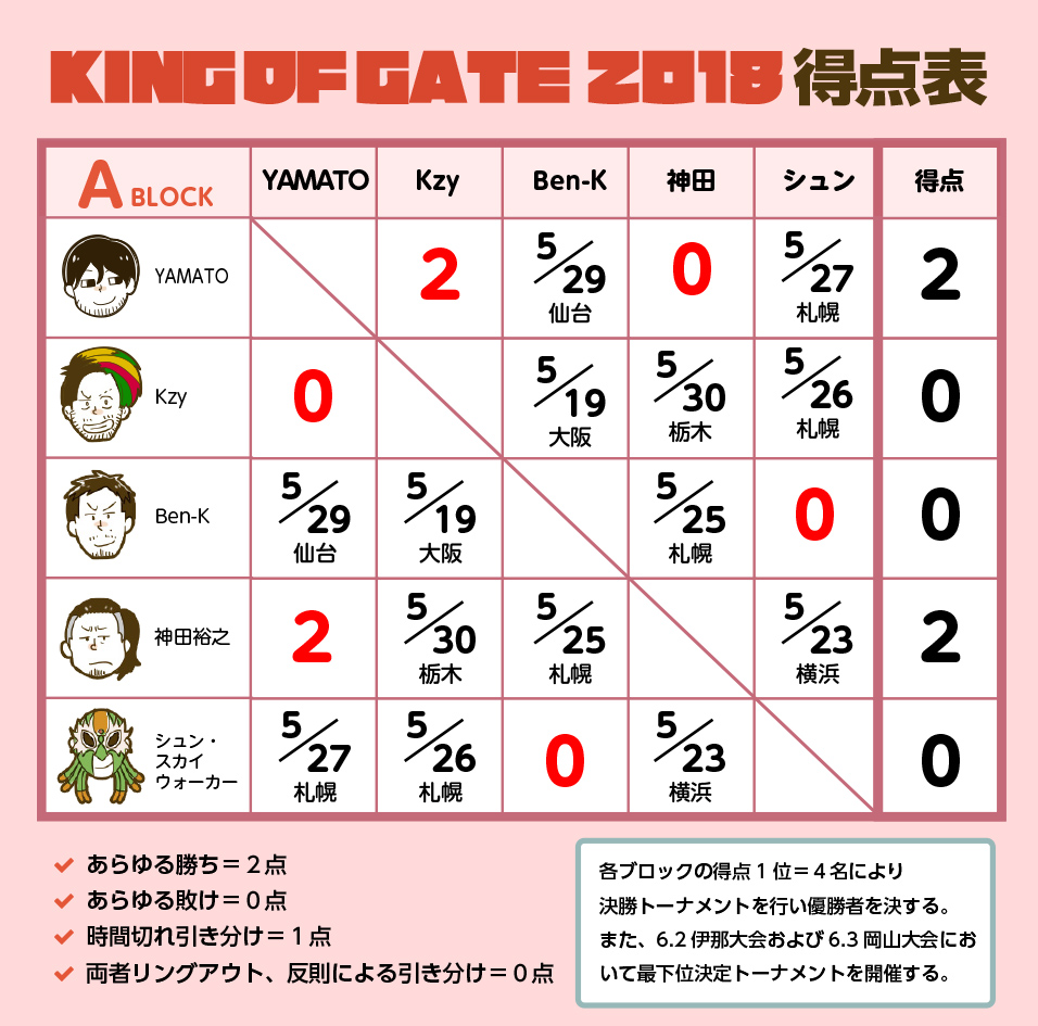KING OF GATE 2018 Aブロック