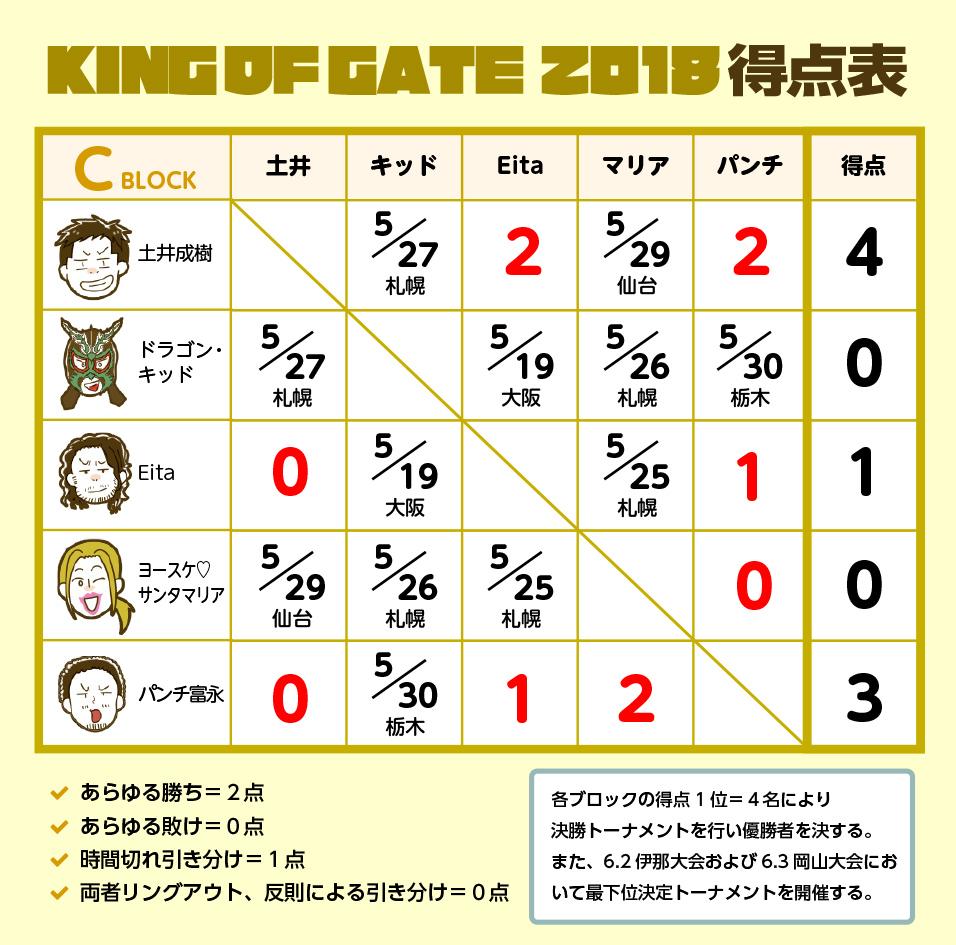 KING OF GATE 2018 Cブロック