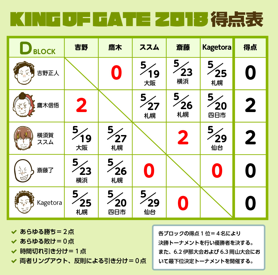 KING OF GATE 2018 Dブロック