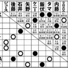 【新日本】<7.19試合結果> G1 CLIMAX 28