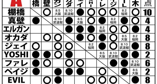 【新日本】<7.30 G1試合結果>オカダが怪力エルガンを下して4連勝! YOSHI-HASHIを退けた棚橋が5勝1敗で単独首位!