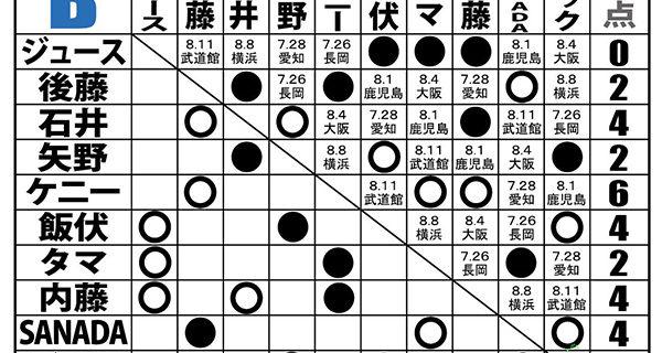 【新日本】<7.21 G1試合結果> 石井が後藤との壮絶な同門対決に激勝! タマの暴挙でケニーが反則勝ち 策士・矢野が飯伏に技アリの勝利!