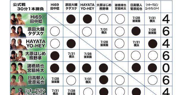 【ノア】『GLOBAL Jr. TAG LEAGUE 12th』 現在の得点状況、7.20大阪大会終了時点