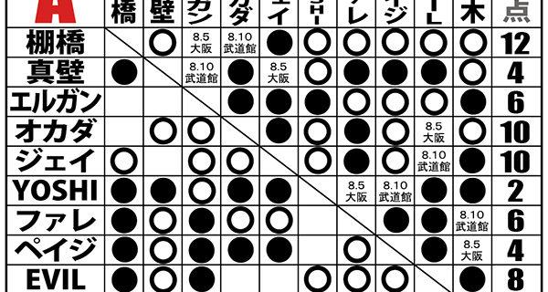 【新日本】<8.2 G1試合結果>棚橋がEVILを下して単独1位をキープ! 鈴木との死闘を制したオカダと、YOSHI-HASHIを下したジェイが共に2位で追走!