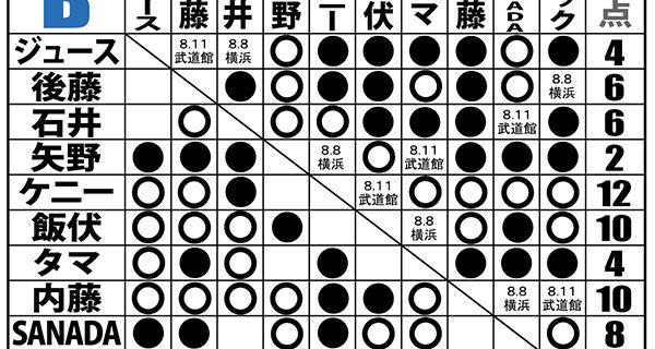 【新日本】<8.4 G1試合結果>飯伏が内藤との死闘に激勝!ケニーが石井の執念の前に初黒星!Bはケニーを内藤と飯伏が追走!