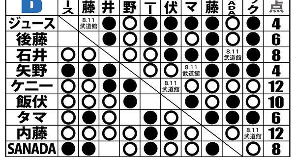 【新日本】<8.8 G1試合結果>内藤がSANADAとの初シングルに激勝! ケニーはBULLET CLUB OGの策略にハマリ敗退! Bは首位タイの内藤とケニーを、飯伏とザックが追走!