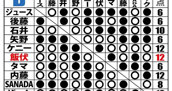 【新日本】<8.11 G1試合結果>飯伏が盟友ケニーをカミゴェで撃破! 内藤はザックの前に無念の敗退! Bは飯伏が優勝決定戦に初進出!