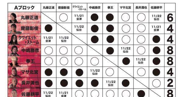 【ノア】GLOBAL LEAGUE 2018!11.18 京都KBSホール大会終了時の得点状況