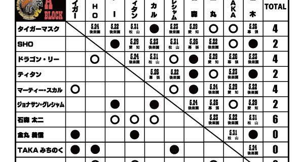 """【新日本】<前半戦が終了!>『BEST OF THE SUPER Jr.26』現在の星取り表はコチラ! ・Aブロックは、鷹木信悟、石森太二が3連勝でトップ並走中! ・Bブロックは、田口隆祐、ウィル・オスプレイ、エル・ファンタズモが""""無敗""""で横一線!"""