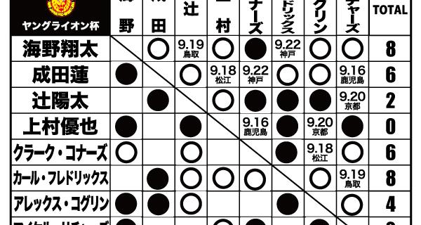 【新日本】『ヤングライオン杯』は、いよいよ佳境!  ・海野翔太は、アレックス・コグリンにリベンジ勝利で4勝目ゲット!  ・カール・フレドリックスも辻陽太を下して4勝目、海野と首位タイ!