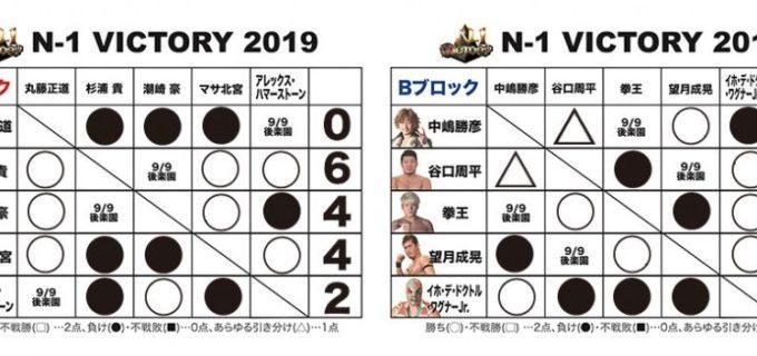 【ノア】<9.8福島大会終了時の得点状況>『N-1 VICTORY 2019』得点表