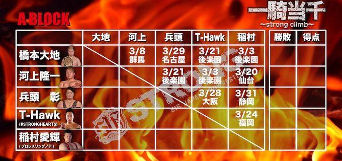 【大日本】「一騎当千2020」最後の1枠は木髙イサミに決定!史上最多の20名参加・4ブロック制で開催!!