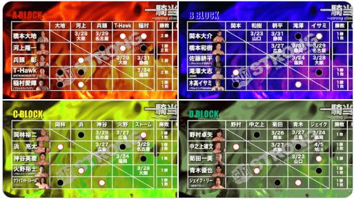 【大日本】<3/22更新>史上最多の20名参加・4ブロック制で開催! 「一騎当千2020~strong climb〜」星取り情報