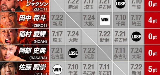 【ZERO1】7.2新木場『第21回 真夏の祭典・火祭り2021~開幕戦~』<全試合結果>
