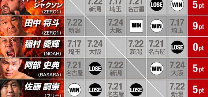 『火祭り2021』は阿部史典、将軍岡本が勝利!7・11多古町チャリティプロレス<全試合結果>