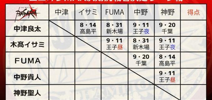 【BASARA】ユニオンMAX次期挑戦者決定リーグ戦出場者決定投票結果&リーグ戦スケジュール発表